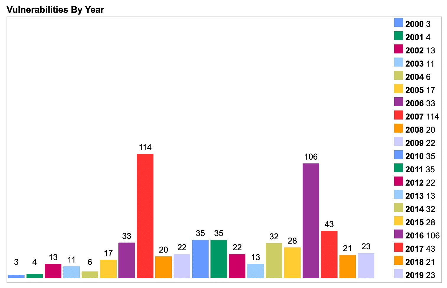 PHP security vulnerabilities by year